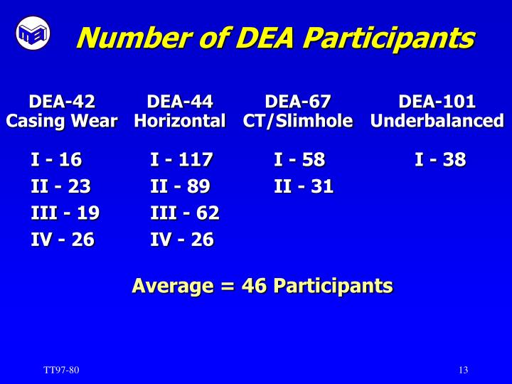 Number of DEA Participants