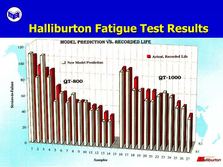 Halliburton Fatigue Test Results