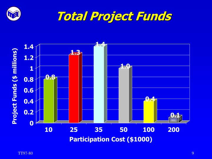 Total Project Funds