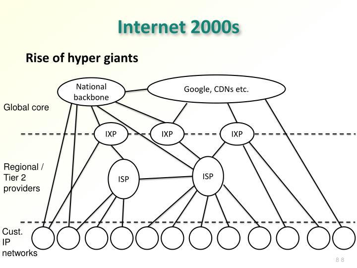 Internet 2000s