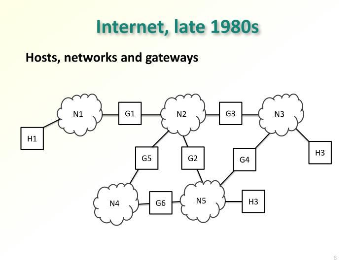 Internet, late 1980s