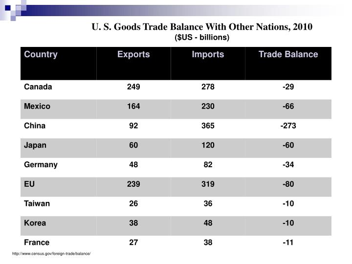 U. S. Goods Trade Balance With Other Nations, 2010