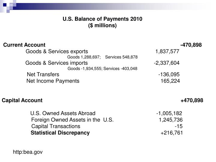 U.S. Balance of Payments 2010