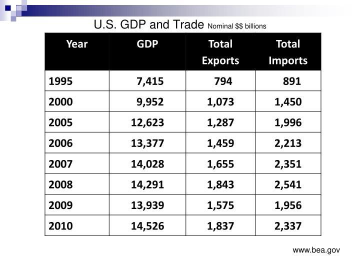 U.S. GDP and Trade