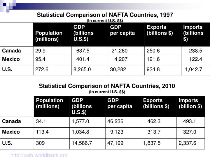 Statistical Comparison of NAFTA Countries, 1997