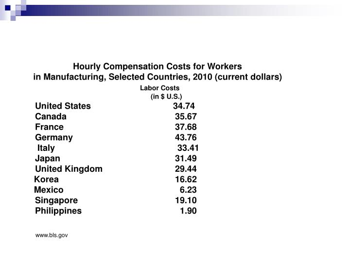Hourly Compensation Costs for Workers
