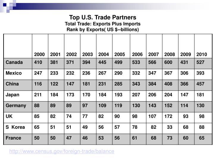 Top U.S. Trade Partners