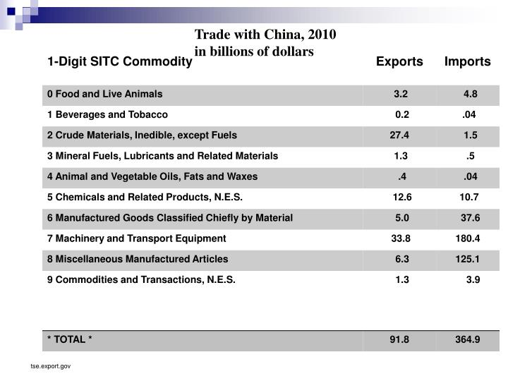 Trade with China, 2010