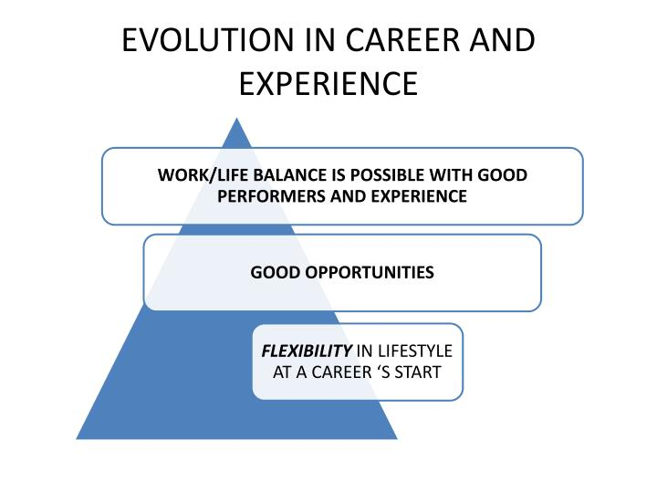 EVOLUTION IN CAREER AND EXPERIENCE