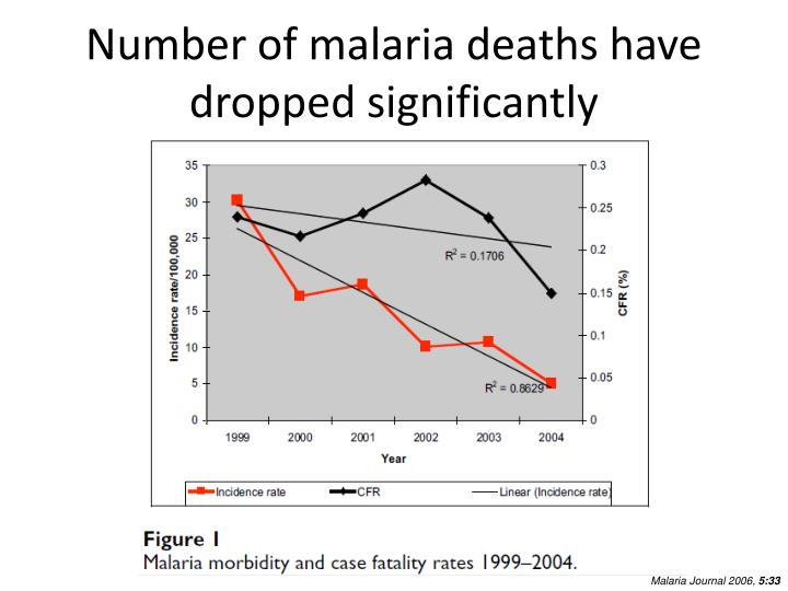 Number of malaria deaths have dropped significantly