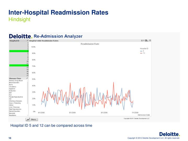 Inter-Hospital Readmission Rates