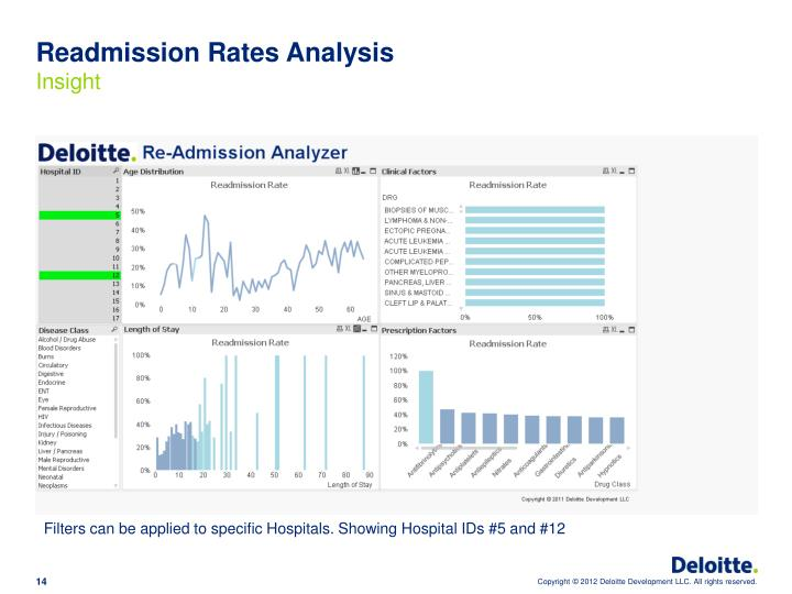 Readmission Rates Analysis
