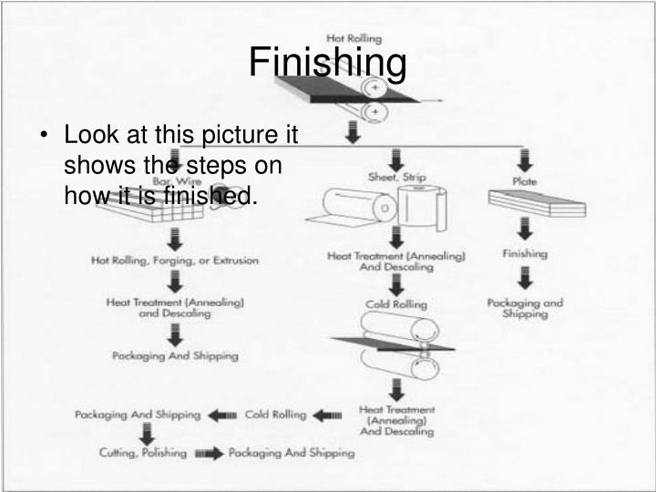 Look at this picture it shows the steps on how it is finished.