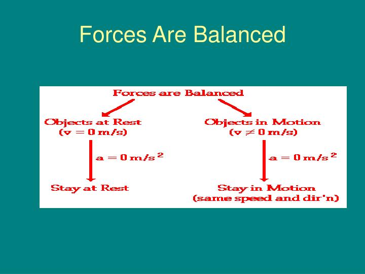 Forces Are Balanced