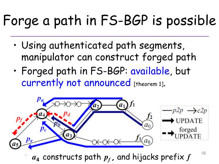 Forge a path in FS-BGP is possible