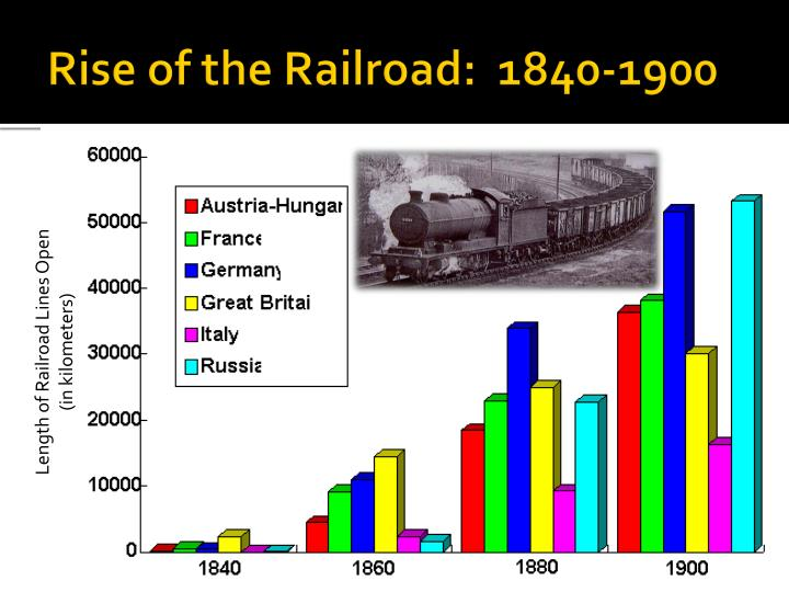 Rise of the Railroad:  1840-1900