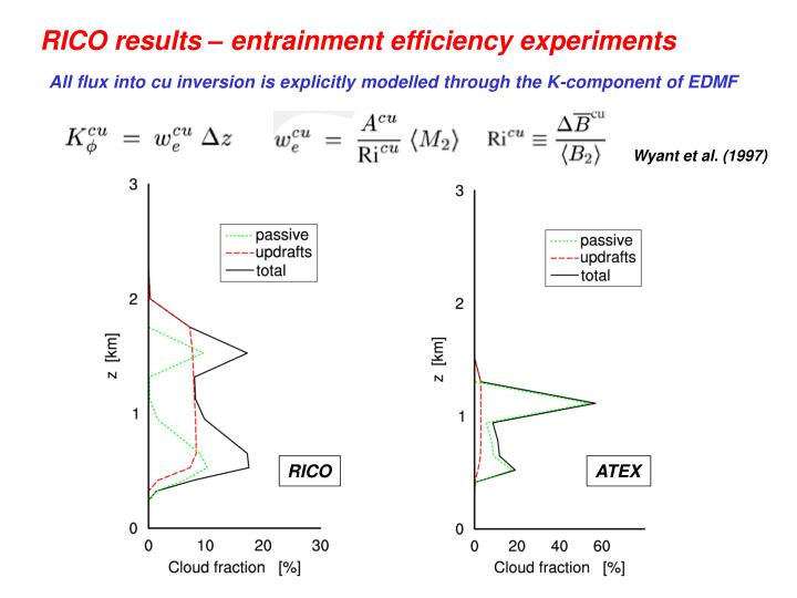 RICO results – entrainment efficiency experiments