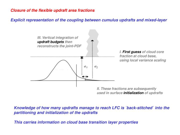 III. Vertical integration of