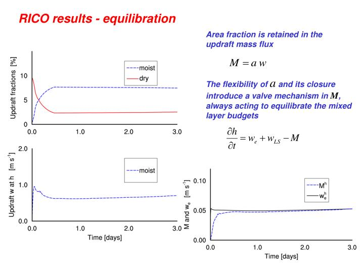 RICO results - equilibration