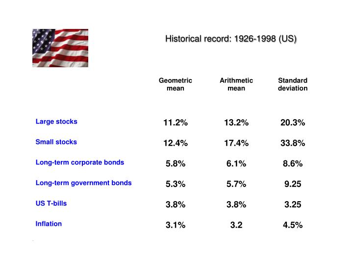 Historical record: 1926-1998 (US)