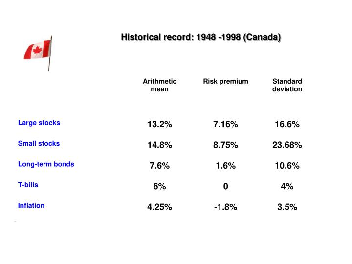 Historical record: 1948 -1998 (Canada)