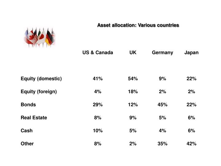 Asset allocation: Various countries