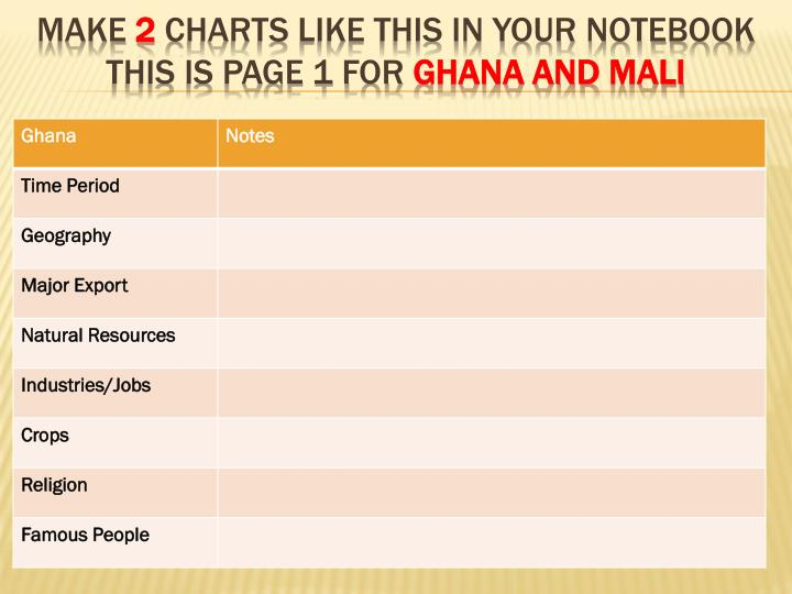 Make 2 charts like this in your notebook this is page 1 for ghana and mali