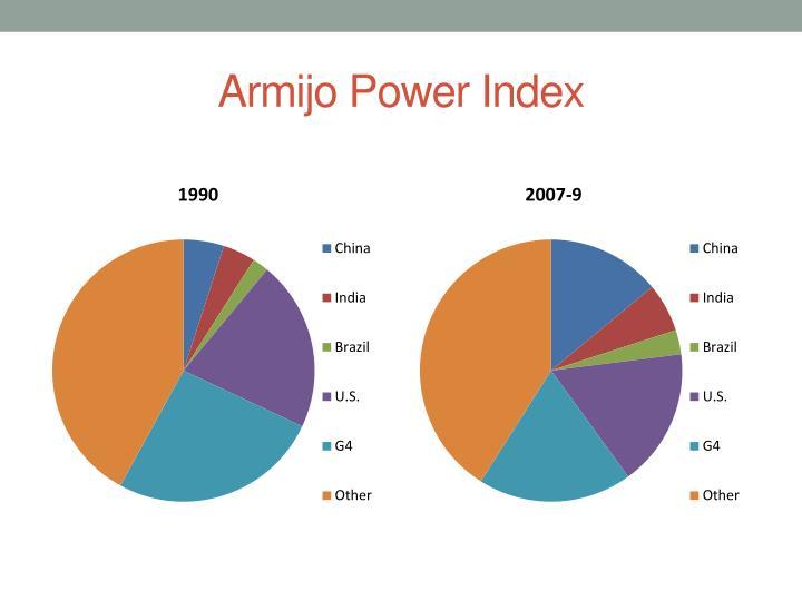 Armijo Power Index