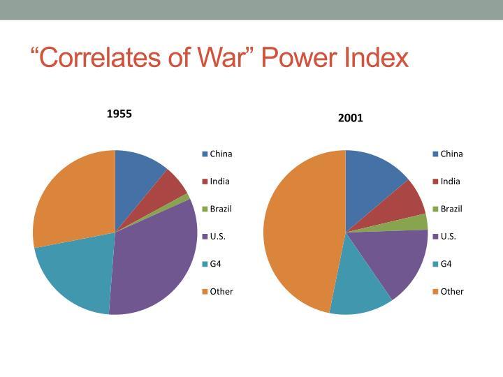 """Correlates of War"" Power Index"