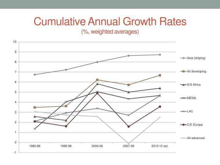 Cumulative Annual Growth Rates