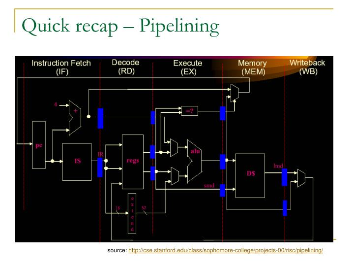 Quick recap – Pipelining