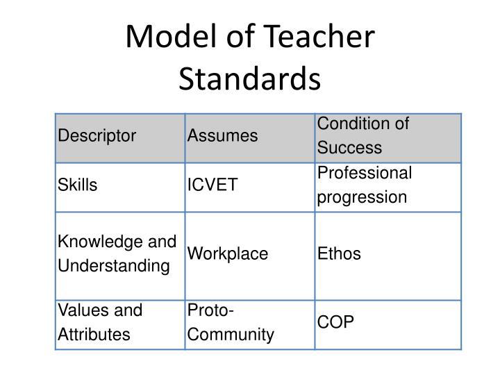 Model of Teacher Standards