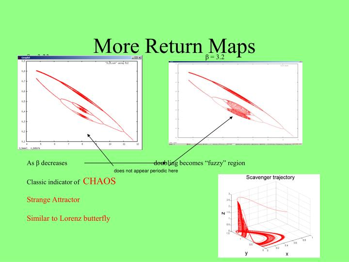 More Return Maps