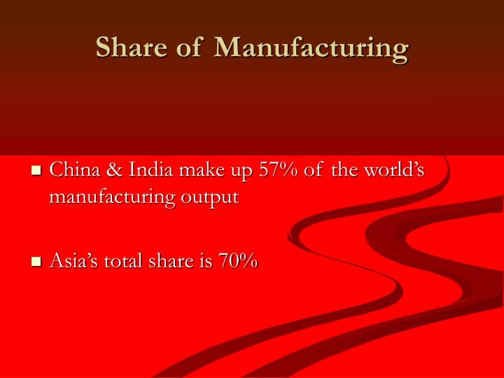 Share of Manufacturing
