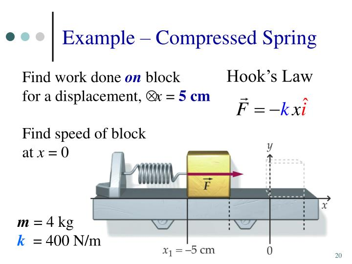 Example – Compressed Spring