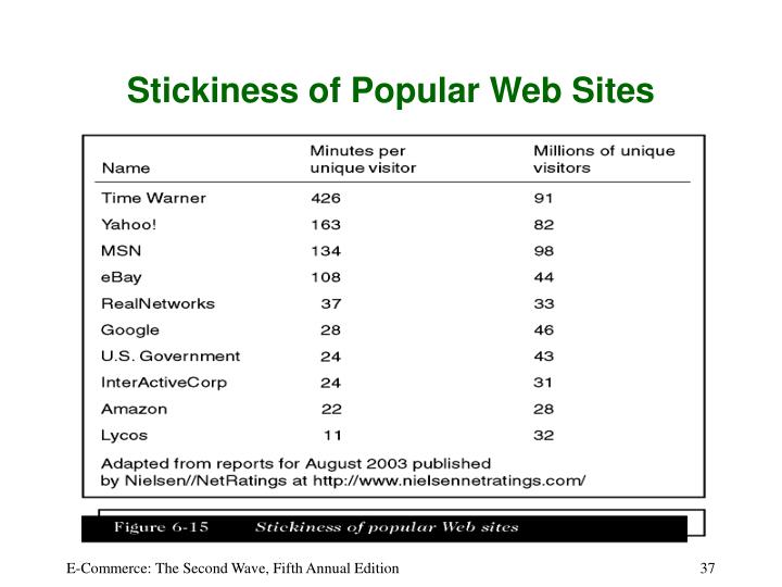 Stickiness of Popular Web Sites