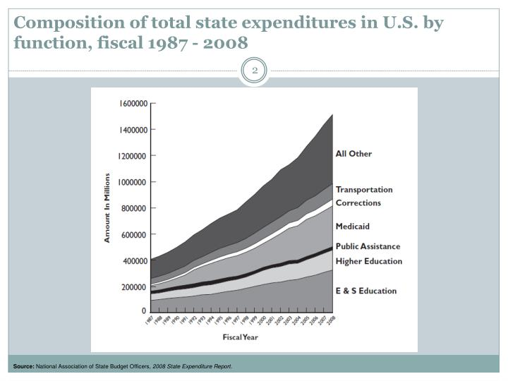 Composition of total state expenditures in u s by function fiscal 1987 2008