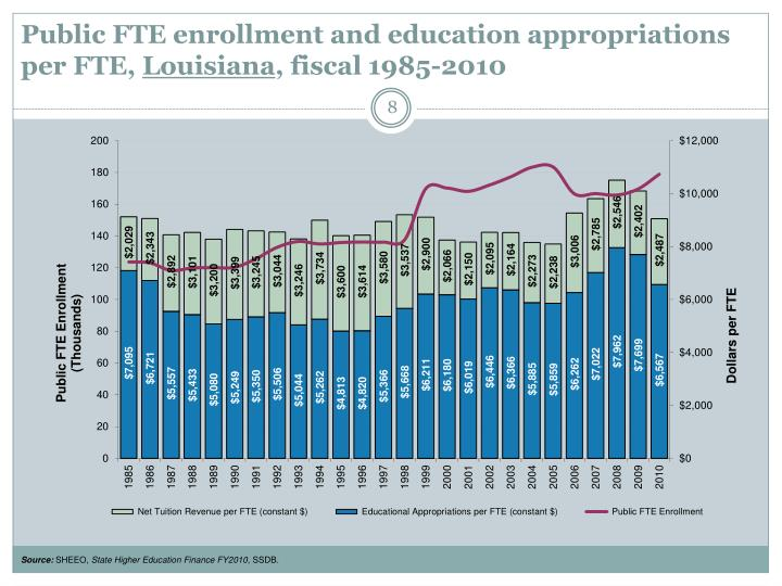 Public FTE enrollment and education appropriations per FTE,