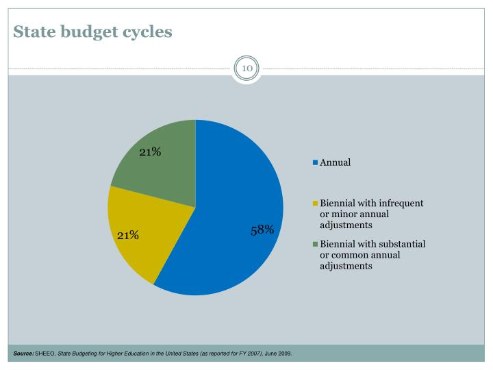 State budget cycles