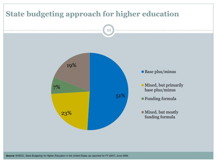 State budgeting approach for higher education
