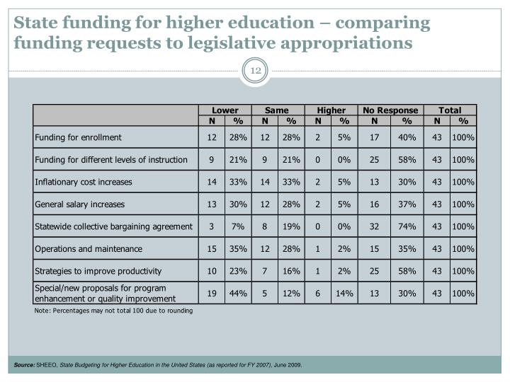State funding for higher education – comparing funding requests to legislative appropriations