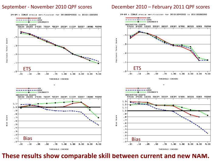 September - November 2010 QPF scores