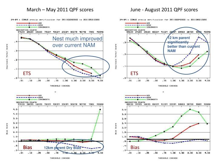 March – May 2011 QPF scores
