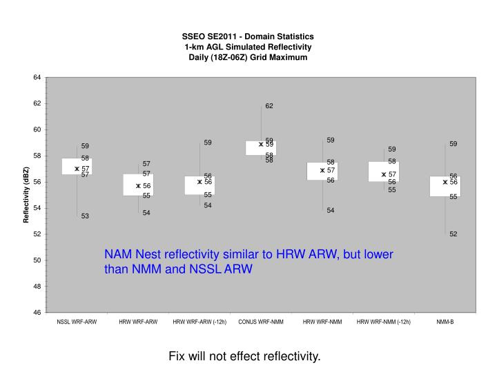 NAM Nest reflectivity similar to HRW ARW, but lower than NMM and NSSL ARW