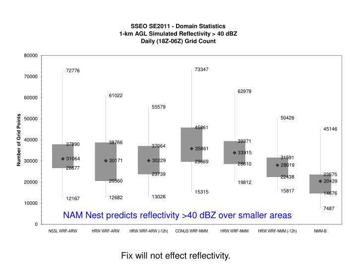 NAM Nest predicts reflectivity >40 dBZ over smaller areas