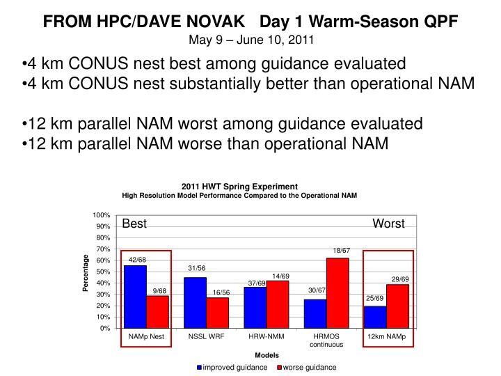 FROM HPC/DAVE NOVAK   Day 1 Warm-Season QPF