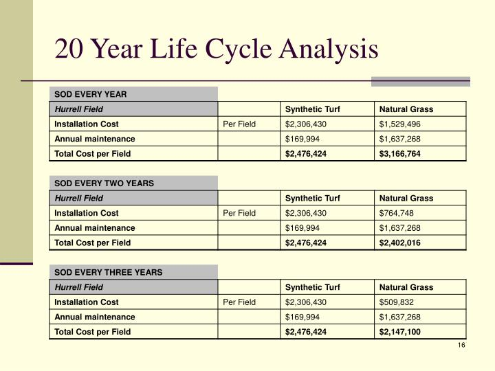 20 Year Life Cycle Analysis