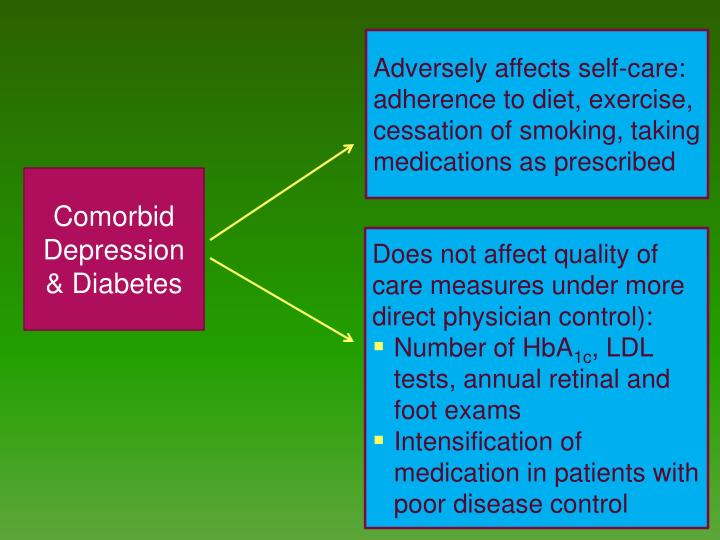 Comorbid Depression & Diabetes