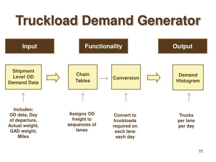 Truckload Demand Generator