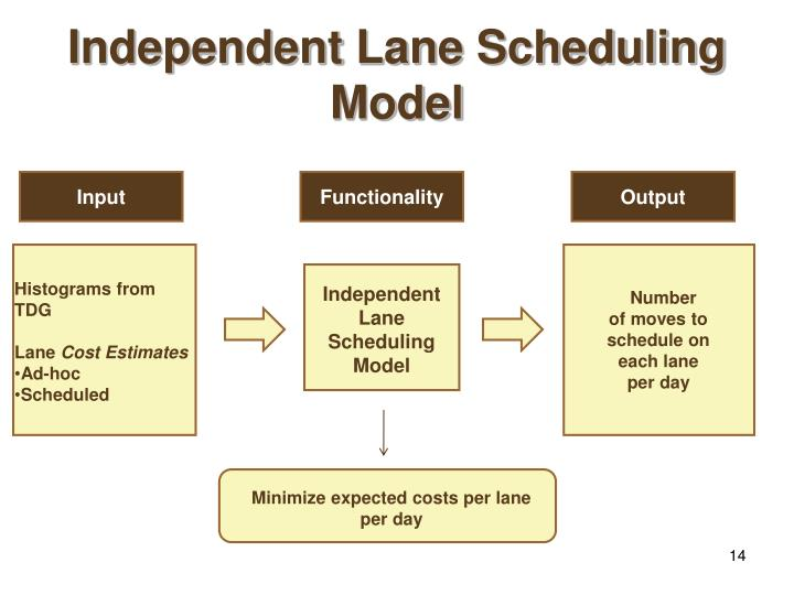 Independent Lane Scheduling Model